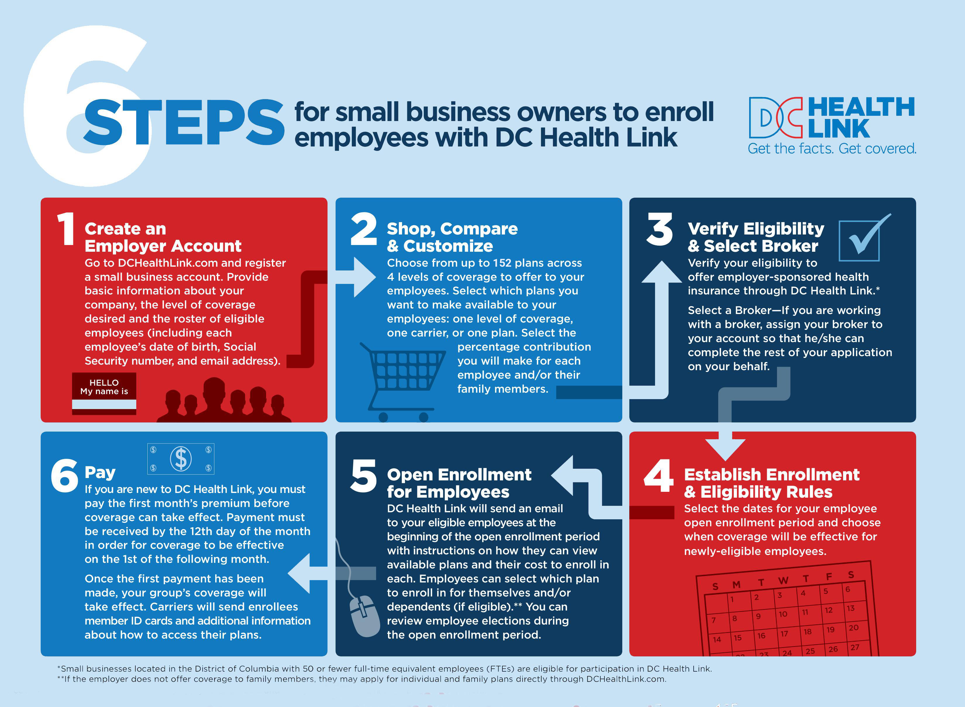 chart: 6 steps for small business owners to enroll employees with dc health link, for full text please download pdf below